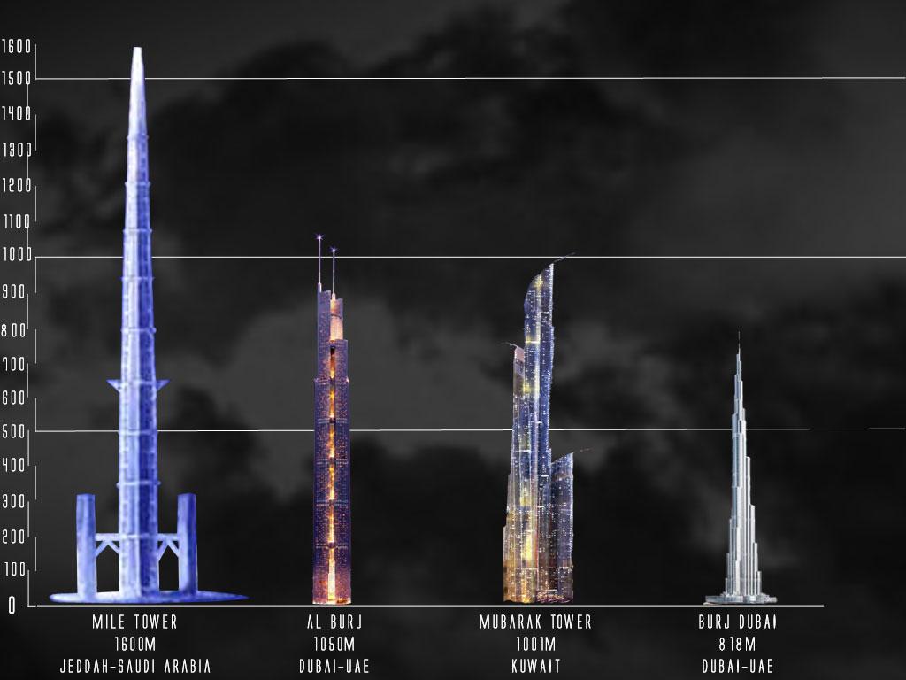 В Эр-Рияде построят небоскреб высотой 1600 метров